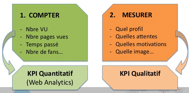 Les indicateurs de performance marketing à suivre en 2020